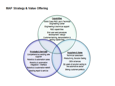 MAP Strategy & Value Offering